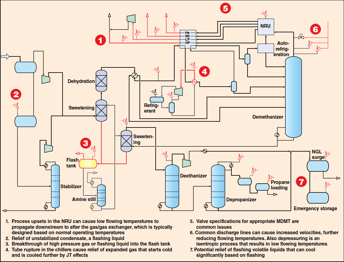 Overpressure Protection Consider Low Temperature Effects In Design Chemical Engineering Page 1