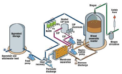 The Biogas Boom - Chemical Engineering