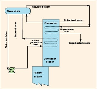 Applying asme boiler code to steam generation systems chemical vessel code is the most appropriate standard for steam generation systems such as the more common natural circulation type above and the forced publicscrutiny Image collections