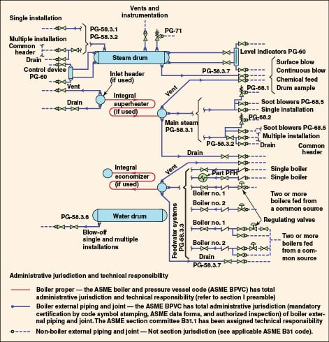 Applying ASME Boiler Code to Steam Generation Systems - Chemical ...