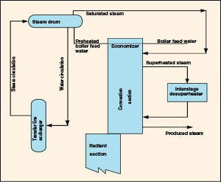 Applying asme boiler code to steam generation systems chemical most operators agree that section 1 of the asme boiler and pressure vessel code is the most appropriate standard for steam generation systems such publicscrutiny Image collections