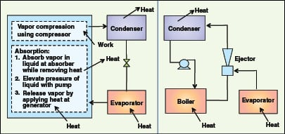 cooling system essay Research paper design of solar water cooler using aqua- 2002 have simulated a li-br absorption solar cooling system using trnsys simulation.
