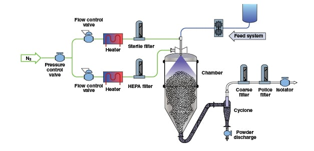 Solids Drying Basics And Applications Chemical Engineering