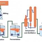 548726a527cda-0614_NEDO_bioethanol