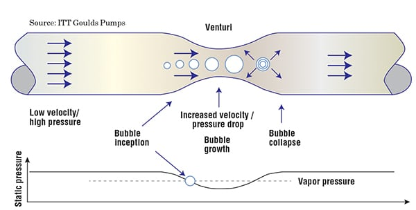 Figure 2. Cavitation can be created for demonstration purposes using a venturi