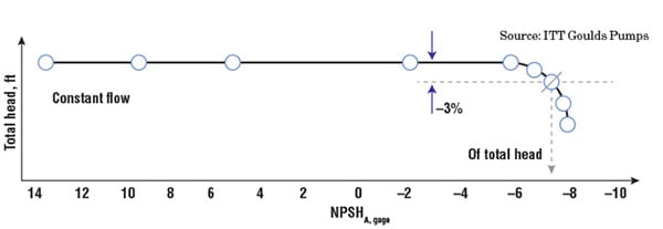Figure 1. Shown here is an example of an NPSH test plot used to determine a pump's NPSHR