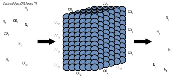 FIGURE 3.  Solid sorbents for carbon capture work by adsorbing carbon dioxide onto their surfaces