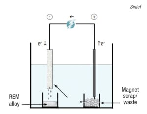 FIGURE 6. Rare-earth metals contained in permanent magnets can be recovered via high-temperature electrolysis