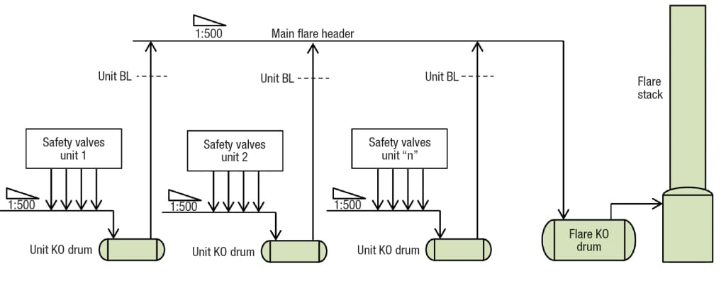 FIGURE 1.  This sketch shows a simplified pressure-relief system for a petroleum refinery