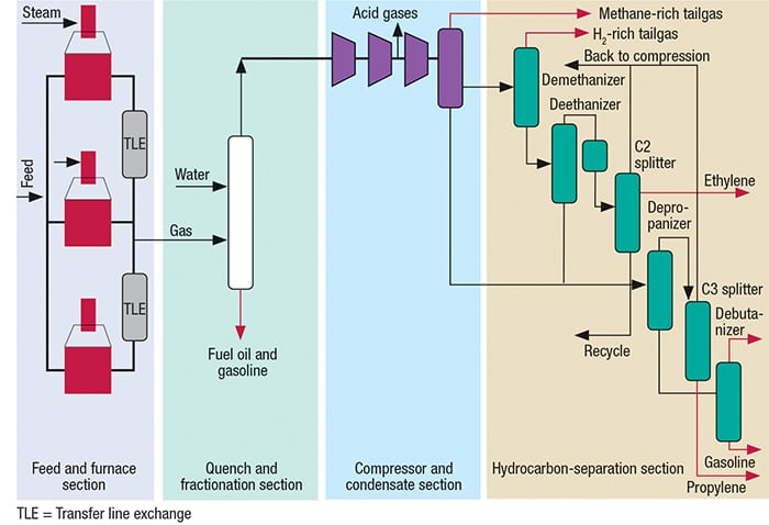 FIGURE 1.  A typical flowsheet for an ethylene plant is shown here [1]