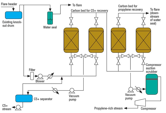 FIGURE 2.  This flare-gas recovery system is based on beds of activated carbon [8]