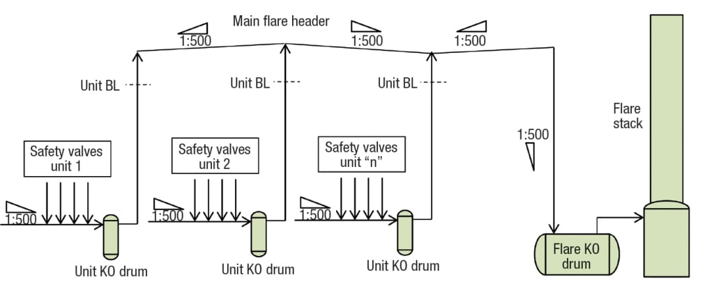 FIGURE 6.  This schematic shows a closed pressure-relief system using the alternative suggested here