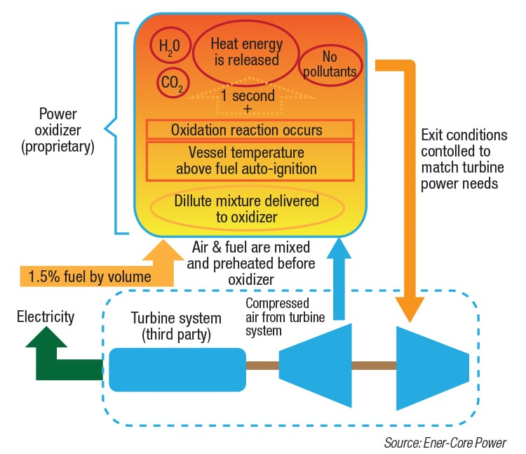 extract energy from waste gases