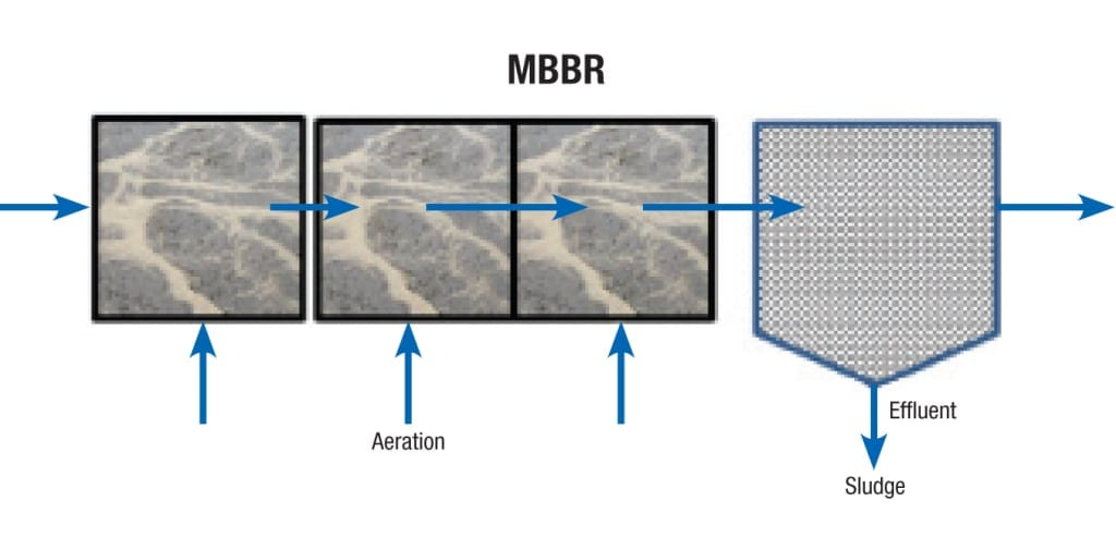 Figure 2.  This schematic shows a moving bed biofilm reactor (MBBR) with water flowing from left to right through media with aeration