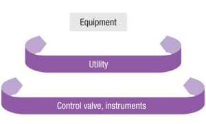 Figure 1. Different elements of a plant need different levels of operating flexibility. Since the utility network provides support duty to the equipment, it needs a higher turndown ratio. Control valves and other instruments have a duty to take care of equipment across a wider operating range; thus they require an even higher rangeability