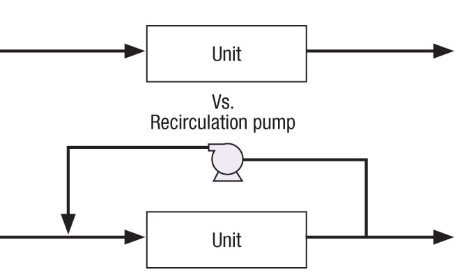 Figure 4. By providing a recirculation pipe, the turndown ratio of a piece of equipment can be increased. If the fluid pressure is not enough, a pump (or compressor) may be needed, and a control system is definitely needed