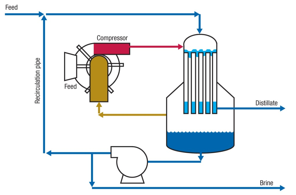 Figure 5. Shown here is a system for brine recirculation in a vertical falling-film evaporator. The brine-recirculation line in the vaporizer plays an important control role. Without the recirculation line, the  vaporizer has a very narrow turndown ratio, which is not generally acceptable for optimal operation
