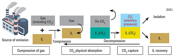 FIGURE 4. A proposed IL-based carbon-capture system has many benefits over conventional absorption processes