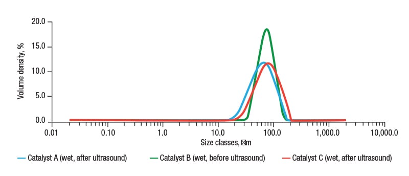 FIGURE 2. Particle-size distributions for FCC catalyst samples A, B and C measured with wet dispersion show sample B to have a much narrower particle-size distribution