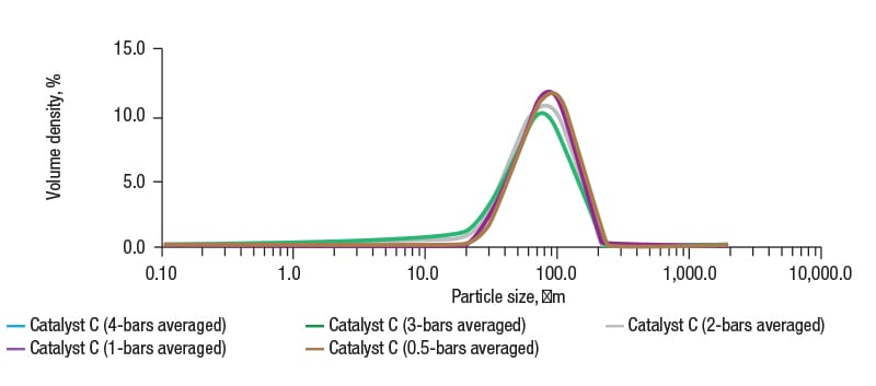 FIGURE 4. Particle-size distribution data for FCC catalyst C measured using dry dispersion laser diffraction at a variety of pressures show that at 1 bar pressure, the particle size corroborates with data derived from wet dispersion for the same powder, indicating complete dispersion