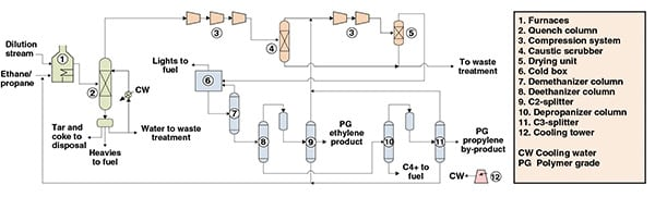 Figure 1. This process diagram shows an ethylene-production process via the cracking of an ethane-propane mixture