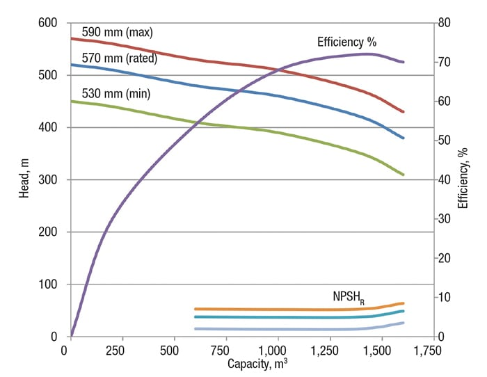 FIGURE 1. Shown here are typical pump characteristic curves, with three different impeller sizes, showing capacity versus head, and NPSHR versus capacity