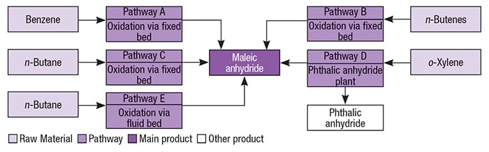 Figure 1. The process shown for maleic anhydride from n-butane via fixed-bed technology is similar to Huntsman Corp.'s