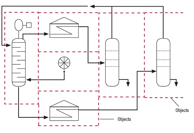 Figure 3. Recent software developments allow integration between process design and cost engineering