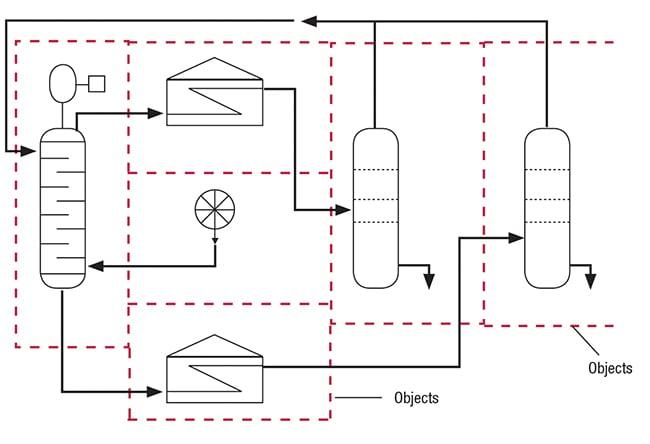 Figure 3. Recent software developments allow integration between process design and cost engineering