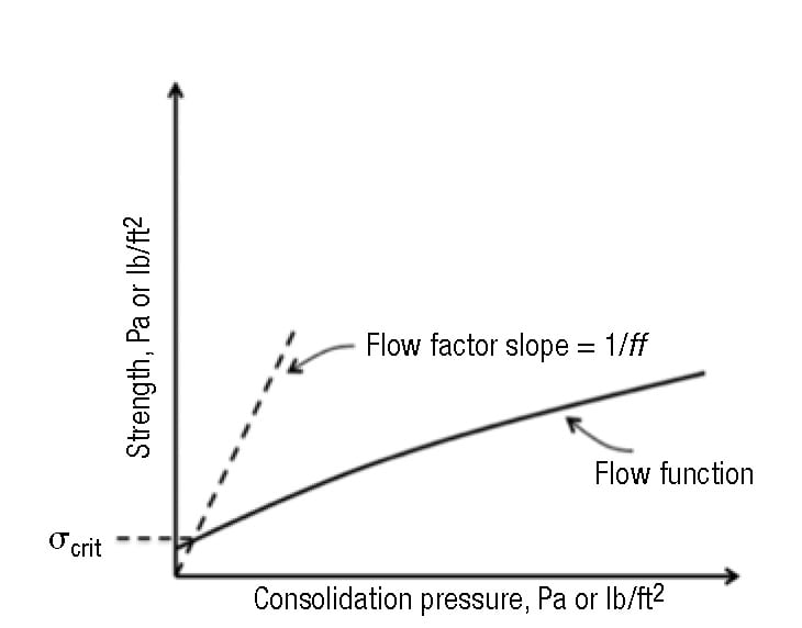 FIGURE 10.  The critical stress σcrit is determined from the intersection of the Flow Function and flow factor. At the point where the two lines intersect, the arch stress and the cohesive strength of the bulk solid are the same, and equal to the critical stress