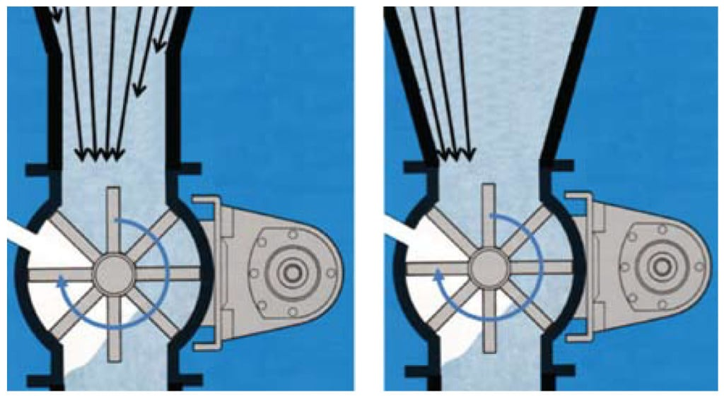 FIGURE 12.  A hopper with a rotary valve should have a spool section above the valve inlet (left); otherwise, preferential flow may occur on one side of the hopper (right)