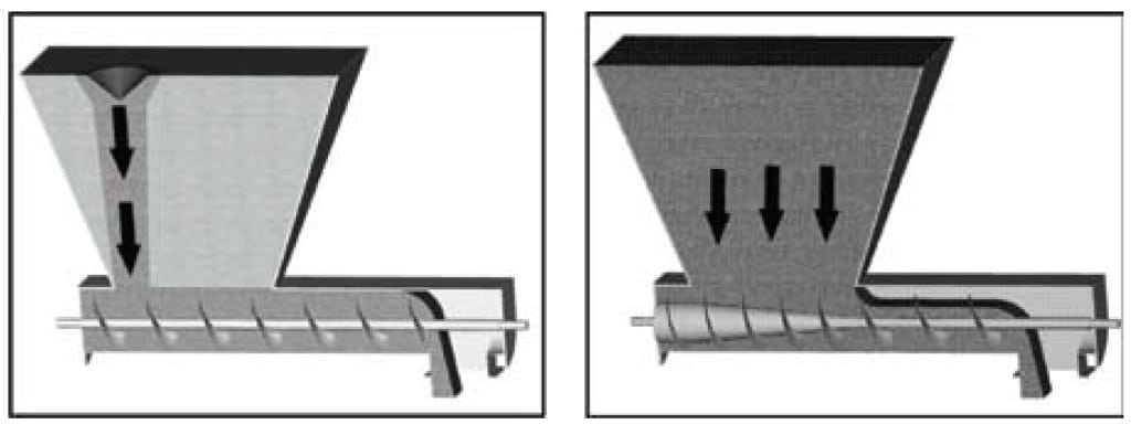 FIGURE 13.  A screw feeder with a constant diameter and a constant pitch screw results in funnel flow. A mass-flow screw feeder where the screw has a tapered shaft and increasing pitch sections ensures that all material will flow when discharged