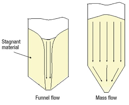 FIGURE 1.  Two types of flow patterns can occur when a bulk solid is discharged from a hopper, bin or silo: A typical funnel flow pattern is shown on the left, and a mass flow pattern is shown on the right