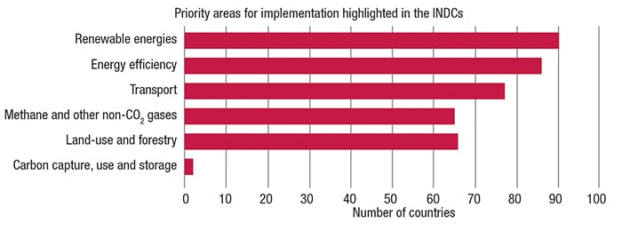 Figure 1.  Renewable energies and energy efficiency were priorities for the majority of countries' Intended Nationally Determined Contributions (INDCs)