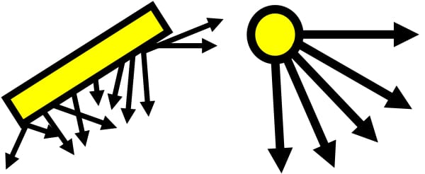 FIGURE 2. Halogen lights (left) emit light over a wide area from a diffused source. By contrast, LEDs (right) emit light directionally, from a point source, creating an undiffused light source that tends to illuminate surfaces more uniformly.