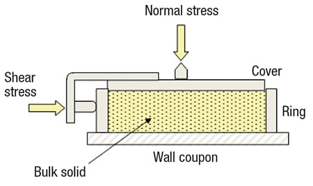 FIGURE 2.  By measuring the force required to slide a sample of powder along a wall coupon, the angle of wall friction can be determined