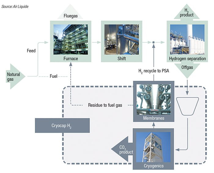 Figure 3.  The Cryocap H2 process marked its commercial debut at Air Liquide's steam-methane reformer (SMR), which generates H2 for a nearby petroleum refinery. The captured CO2 is purified and liquified for a number of applications
