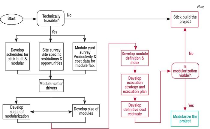 Figure 3.  Using a flow chart such as this can help determine whether it's economically feasible to modularize a project