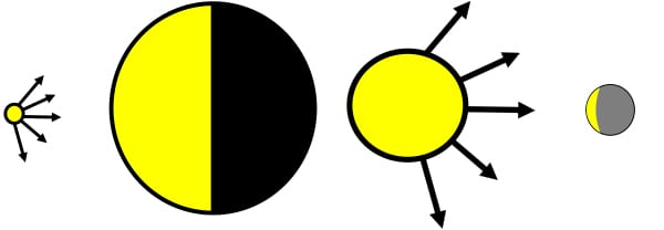 FIGURE 6.  When the source of light is small compared to the illuminated object, the light produced is hard. When the source of light is large compared to the illuminated object, the light produced is soft [4]. Note the differences in the shadow patterns on the subjects