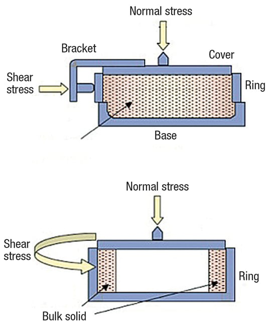 FIGURE 6.  Two versions of the shear cell tester — the direct shear cell tester (top) and the ring shear cell tester (bottom) — are used to measure the cohesive strength of bulk solids