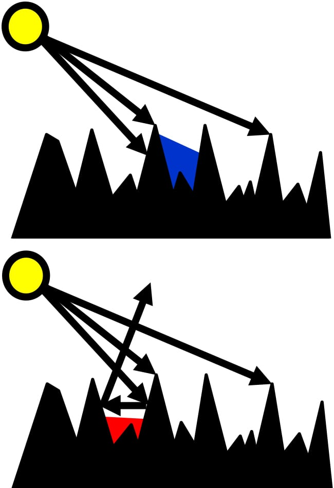 FIGURE 7.  Figure 7a (left): Shadowing occurs on a rough surface. The light is unable to reach certain areas of the surface. Figure 7b (right): Masking occurs on a rough surface. The light is reflected off the geometry of the surface in such a way that the region will gain increased intensity