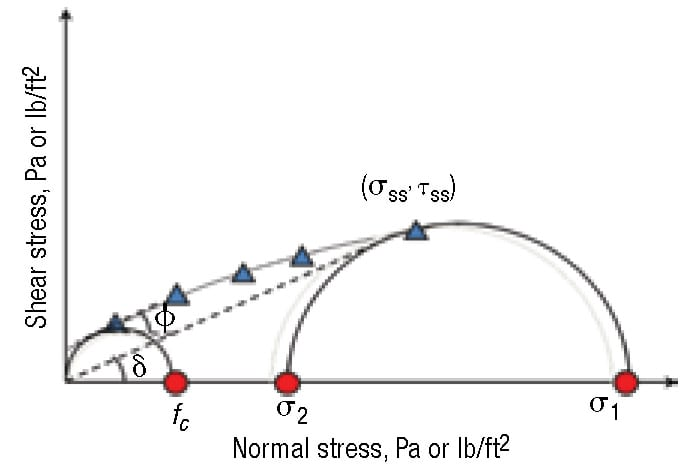 FIGURE 7.  A Mohr's circle drawn through the steady-state point and tangent to the yield locus gives the major consolidation stress. A Mohr's circle tangent to the yield locus that passes through the origin gives the cohesive strength