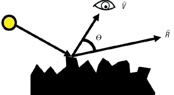 FIGURE 8. When spectral light reflects off of an uneven surface the difference between the reflection vector and the viewer vector affects the intensity of the reflected light