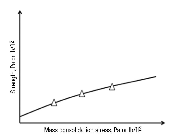 FIGURE 8.  The relationship between the major consolidation stress and the cohesive strength is called the Flow Function