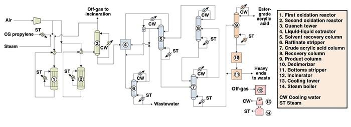 Figure 1.  The diagram shows a process similar to the Lurgi/Nippon Kayaku technology for ester-grade acrylic acid production