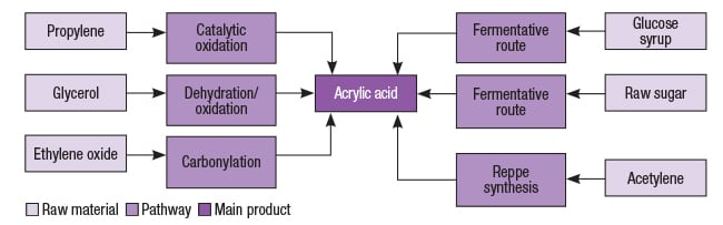 Figure 2.  Several pathways exist for acrylic acid production