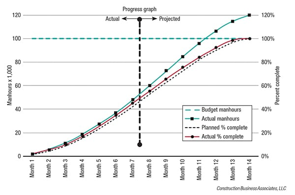 Figure 3. This progress graph projects that if no changes are made, the project will still be completed on time, but almost 20% over budget