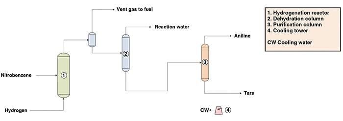Figure 1.  The diagram shows aniline production from nitrobenzene via a liquid-phase hydrogenation process