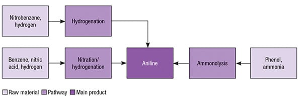 Figure 2.  Multiple production pathways are available for aniline