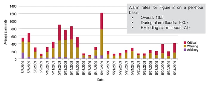 Figure 2.  Timeline views of the data can reveal periods where alarm performance is not acceptable